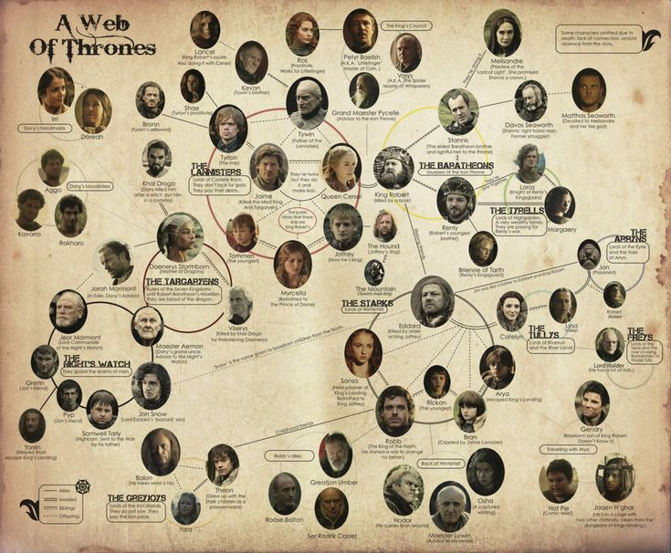 Game of Thrones, illustrated character chart.