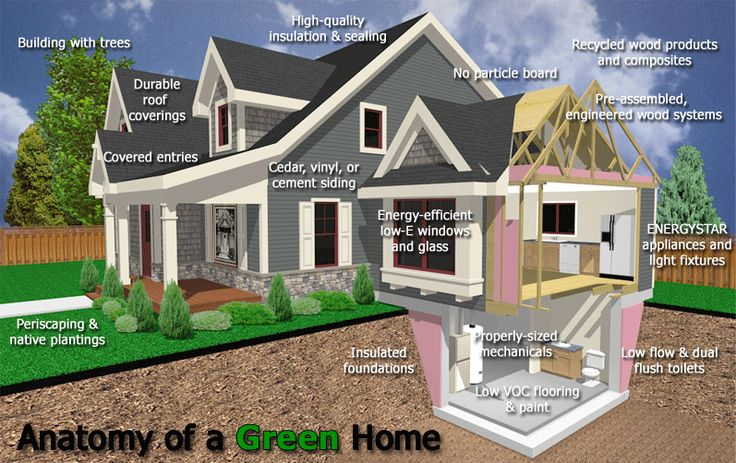 Healthygreenhomedesign learn more building tips for - Tips for building a new home ...
