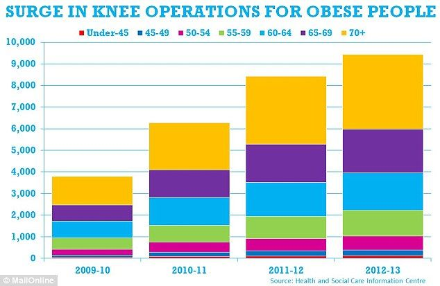 Data compiled for MailOnline shows how the number of knee operations for obese patients ha...