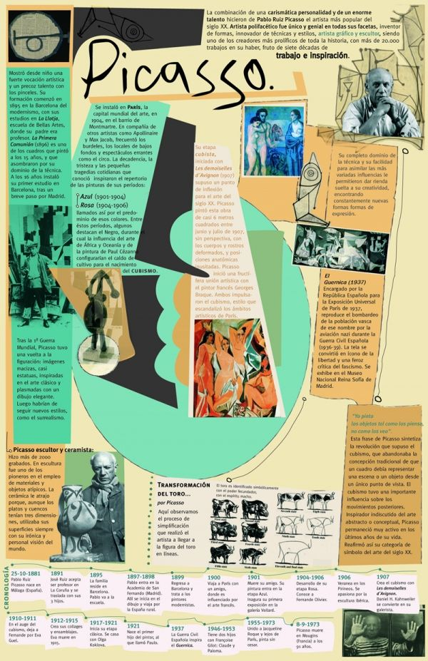 Pablo Picasso Infographic Biography