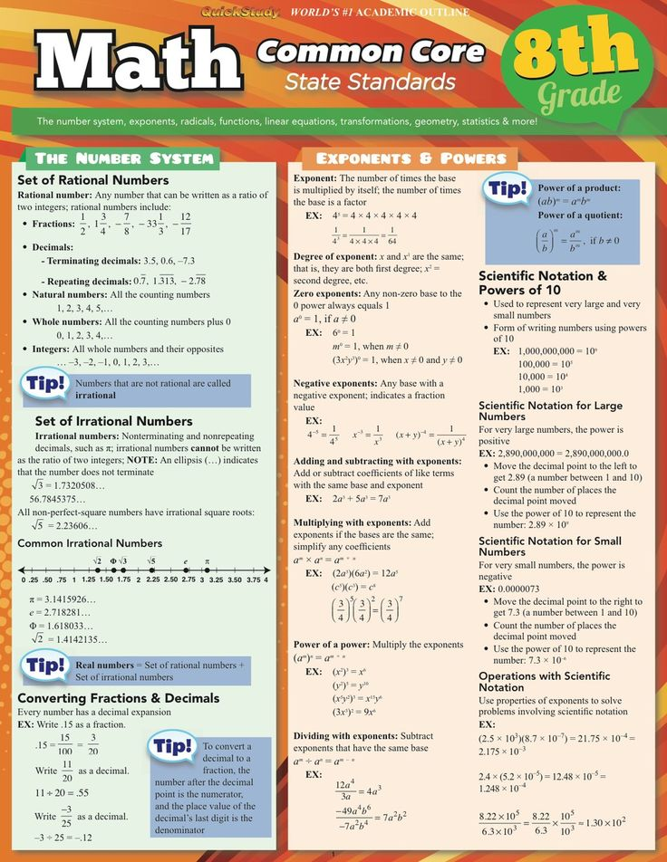 Pin by Jolly on education Math methods, Rational numbers