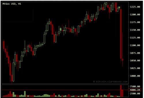 La banque centrale de Chine interdit les échanges de Bitcoins