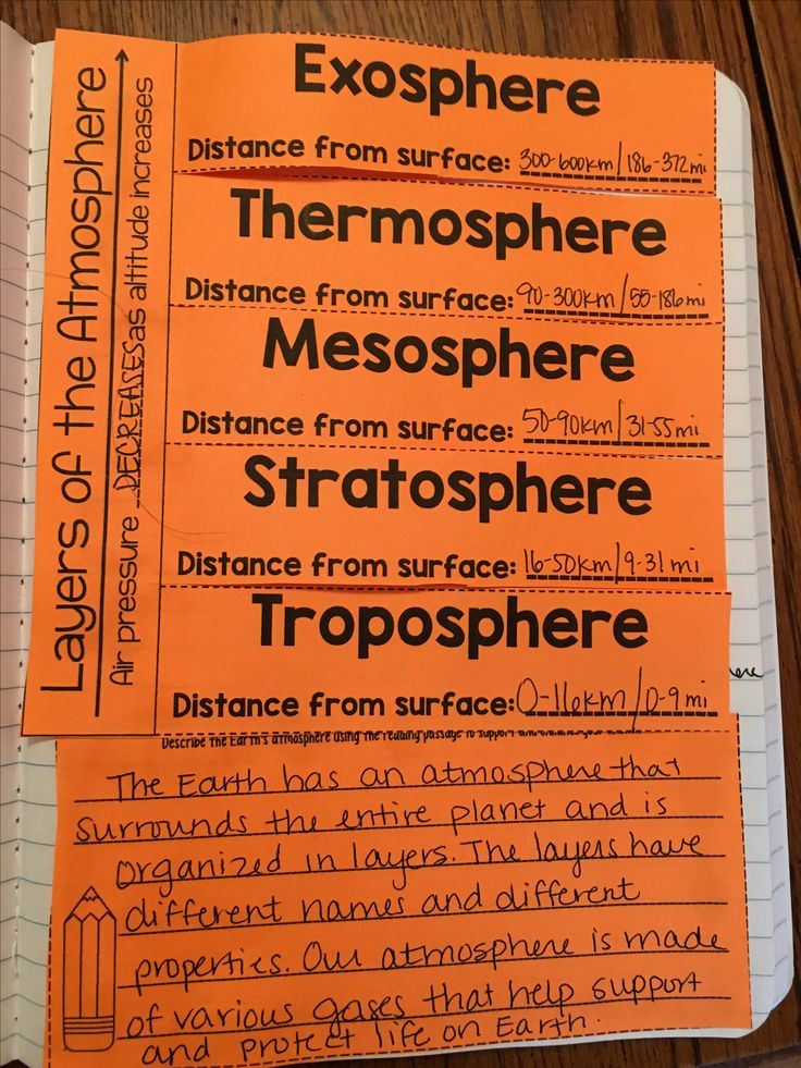 Layers of the Atmosphere reading passage, interactive notebook foldable, and reading prompt. A GREAT alternative to textbook reading - encourages reading strategies, comprehension, and application!