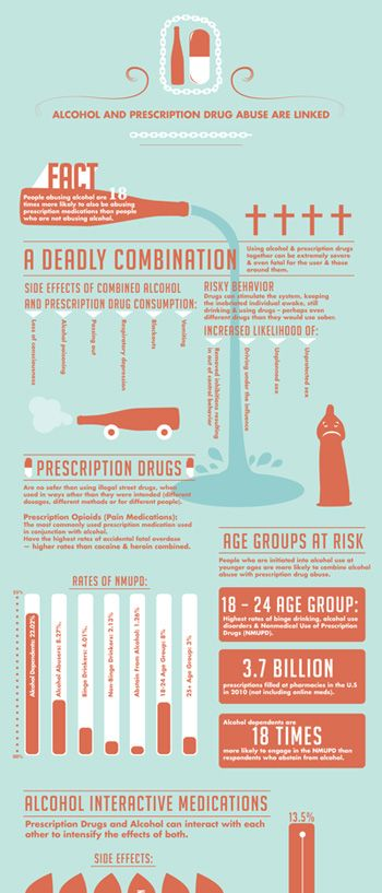Info-graphic, Alcohol Awareness Month. This is some serious business people need to be more aware of
