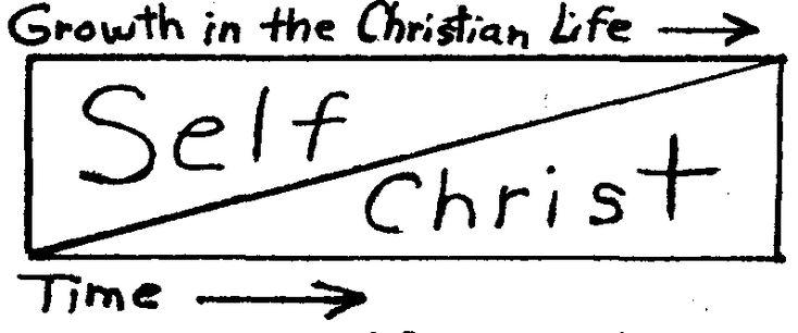 self Christ