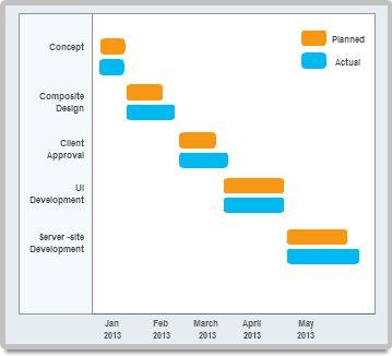 Gantt chart with software deployment