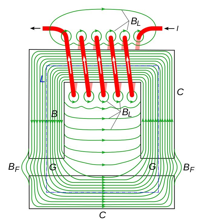 Magnetic field (green) of a typical electromagnet, with the iron core C forming a closed loop with two air gaps G in it.