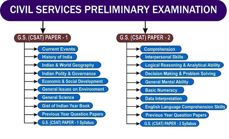 Union Public Service Commission-UPSC Recruitment-Civil Services (Preliminary) Examination 2017  980 Vacancies-Apply Online-Last date 17 March 2017
