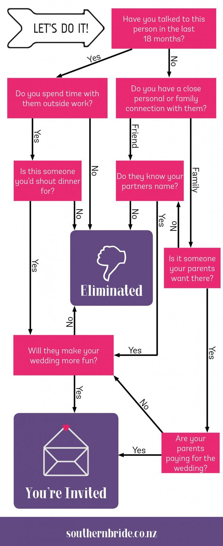 Deciding Who Should Be On The Wedding Guest List Flowchart