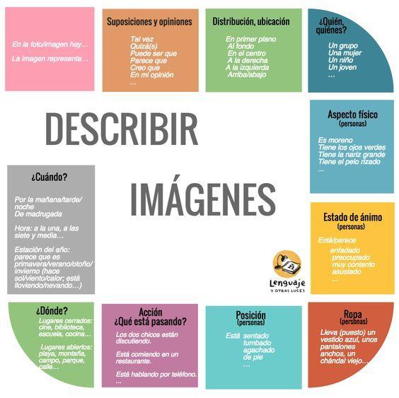 Méthodologie description d'une photo - Blog sections européennes espagnol lycée Frédéric Mistral (Nîmes)