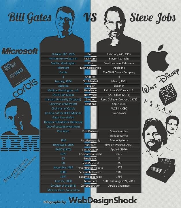8 best Personal Branding images on Pinterest Bill gates steve - bill gates resume