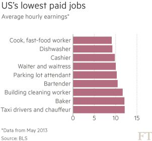 US wages data