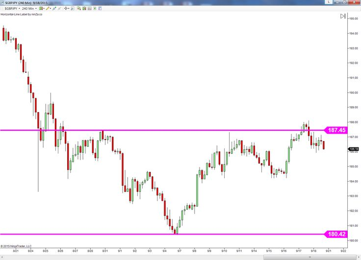 I want to learn more about forex trading