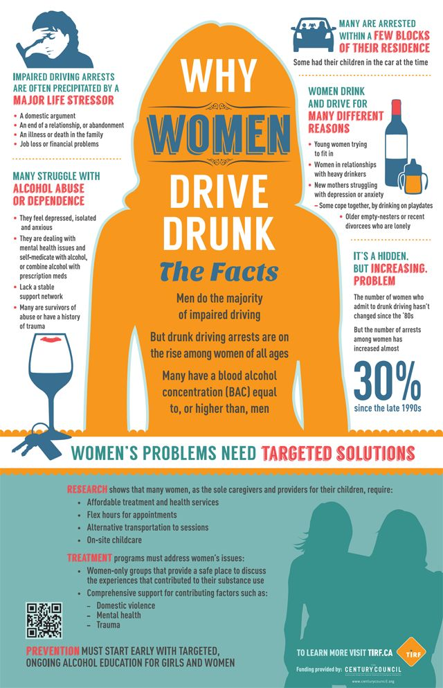 Responses to the Problem of Drunk Driving