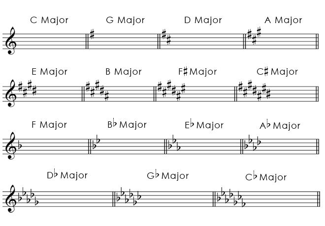 Major Key Signatures in Treble Cleff