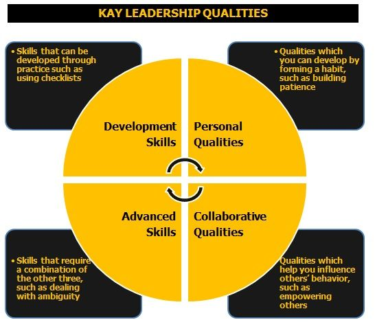 october sky leadership qualities Leadership qualities: the most important leadership quality - self confidence leaders need an unlimited amount of traits and personality qualities to excel some are hard-wired ancestrally or since birth.