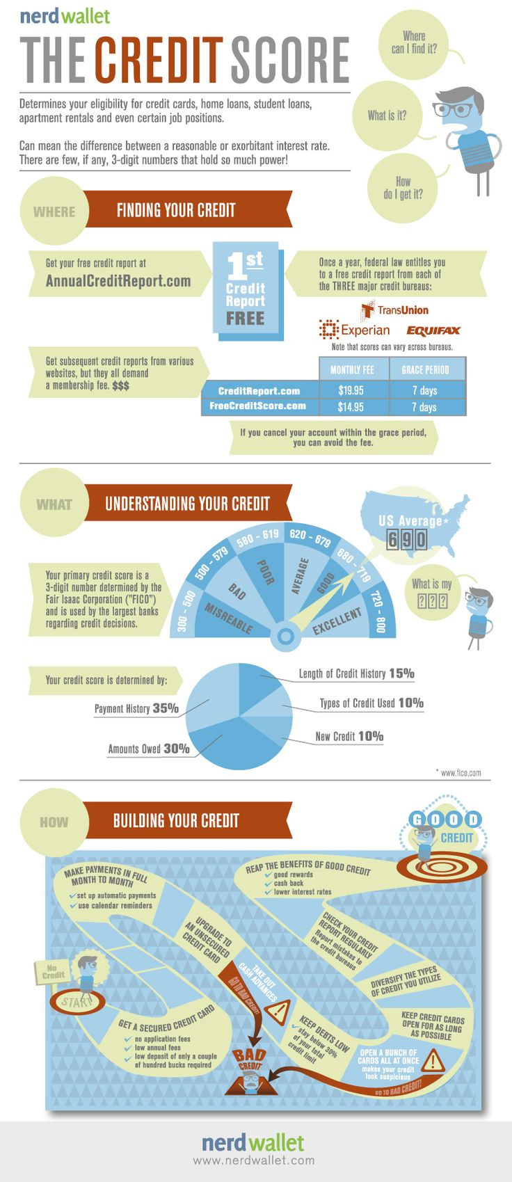 Perfect your credit score so you can qualify to buy a home and get the best interest rate.