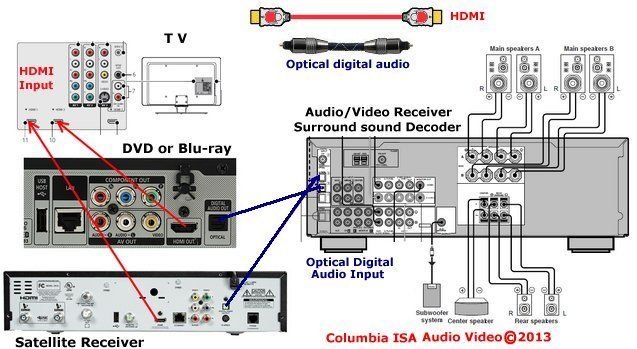 Detailed Wiring Diagram For Surround Sound System In 2020 Surround Sound Surround Sound Systems Sound System