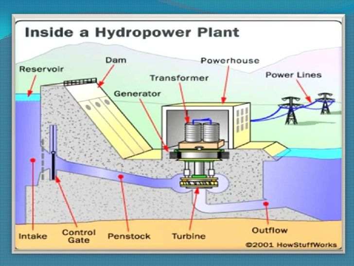 Hydropower Plant Design Books