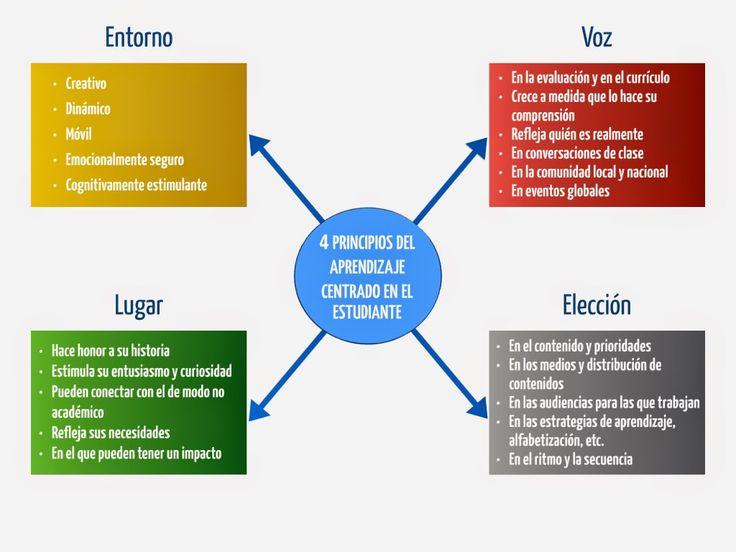 Javier Tourón: Cuatro principios del aprendizaje centrado en el estudiante