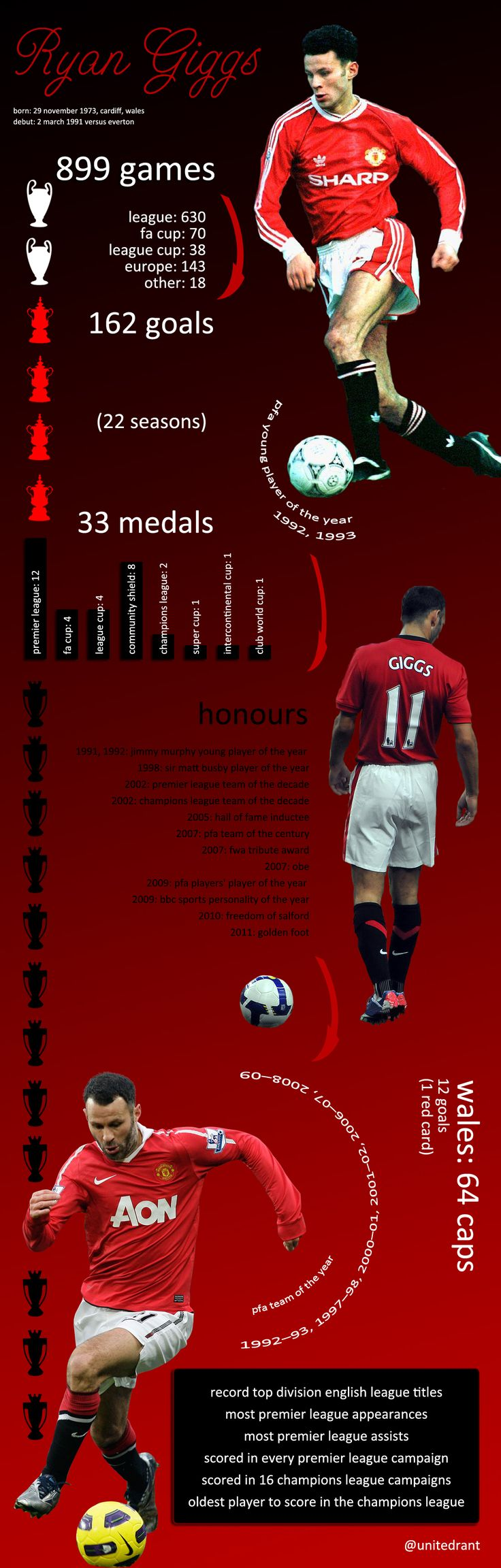 Ryan #Giggs en @MUFCofficial [Infographic]