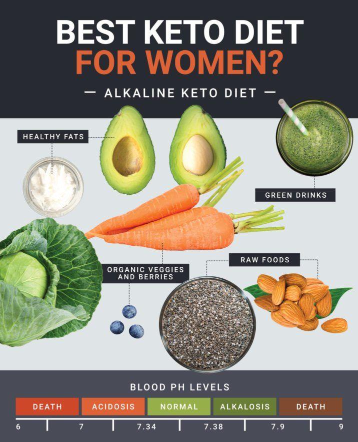 alkaline diet vs keto diet