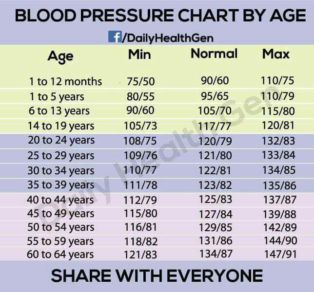 Depends on alot of factors but age wise, this is helpful.