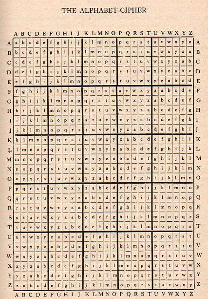 A cipher created by Lewis Carroll between the publications of Alice and The Hunting of the Snark. | Each column of this table forms a dictionary of symbols representing the alphabet: thus, in the A column, the symbol is the same as the letter represented; in the B column, A is represented by B, B by C, and so on.