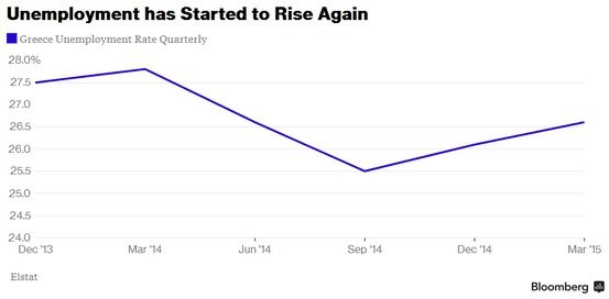 Unemployment Rise in Greece