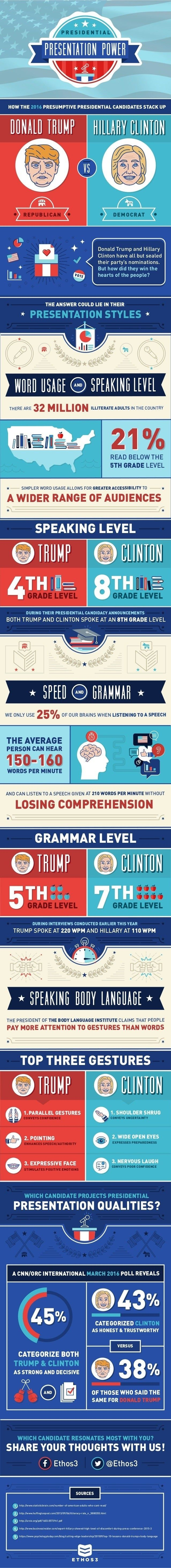 Career Management - Presentations are about much more than words said. They're about word choice, delivery, body language, hand gestures, and much more. So how do the presentation skills of Donald Trump and...