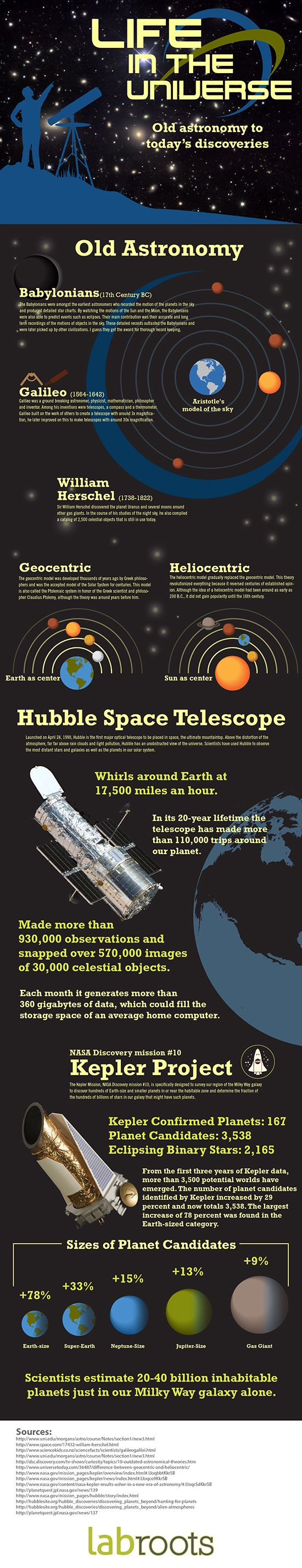 Life In The Universe Old Astronomy To Today's Discoveries  #Infographic #Universe #Astronomy