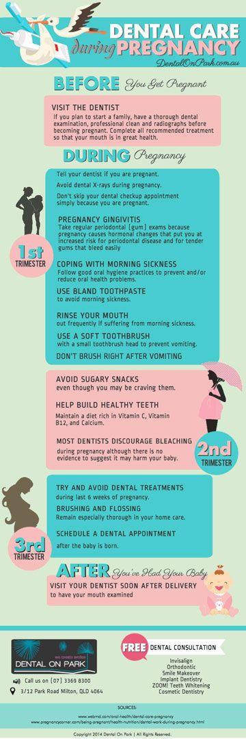 Dental Care During Pregnancy Visit us on http://dentalonpark.com.au/