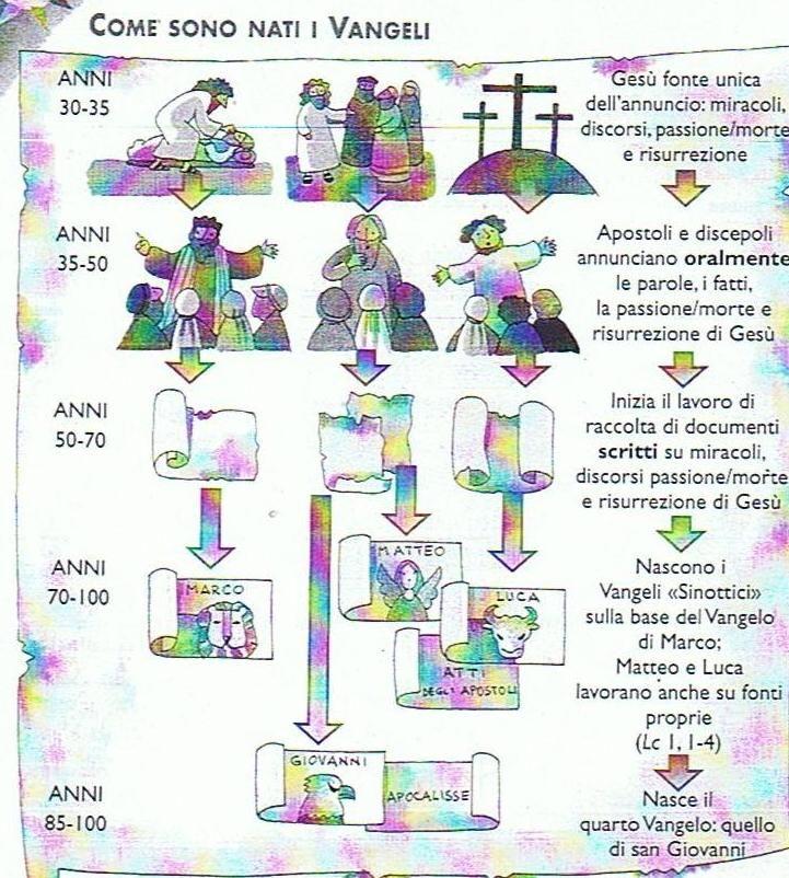 Programmazioni con le nuove indicazioni nazionali, schede per le vostre classi, commenti, notizie, foto, tutto su religione