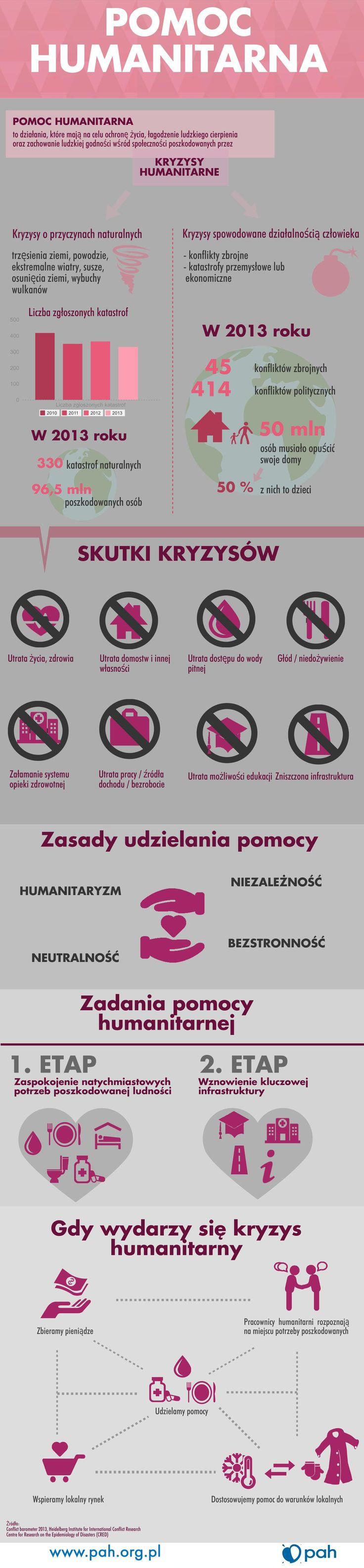 Pomoc humanitarna http://www.pah.org.pl/nasze-dzialania/30/klub_sos