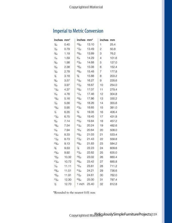 imperial to metric conversion chart