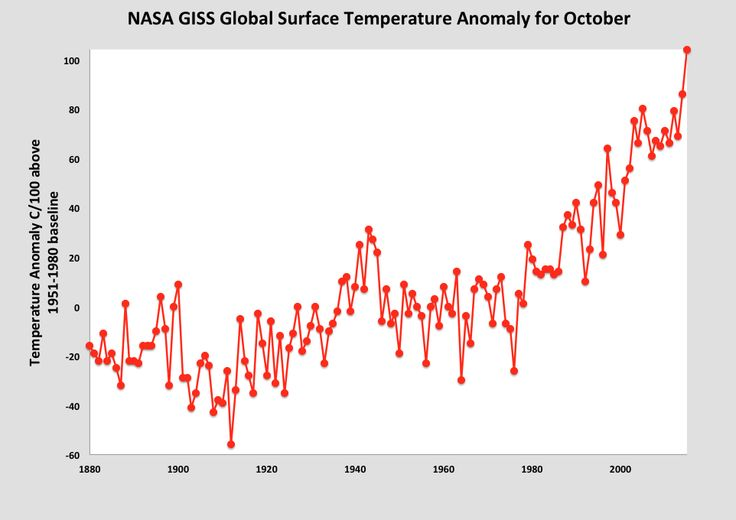 Global Temperatures Continue To Surge In Record Breaking October Nasa Surface Temperatures