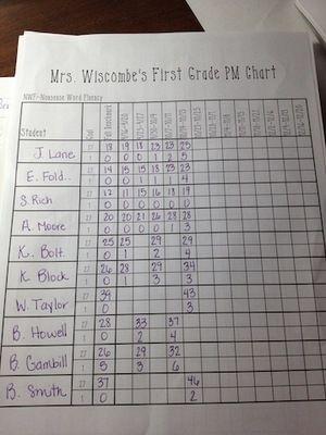 DIBELS Next Progress Monitoring Tracking Form - First Grade