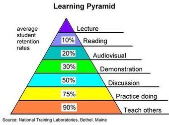 We love this Learning Pyramid! Peer to peer learning has the HIGHEST retention rate | MOMATalks