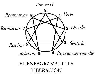 EL ENEAGRAMA DE CUARTO CAMINO: EL ENEAGRAMA DE LA LIBERACIÓN