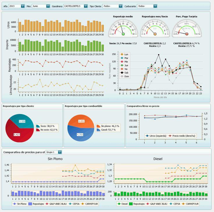 17 best Dashboard RRHH images on Pinterest Business intelligence - hr report