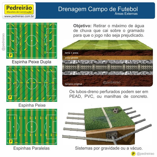 Pin By Western Tazi On Football Stadiums In 2020 Drainage I