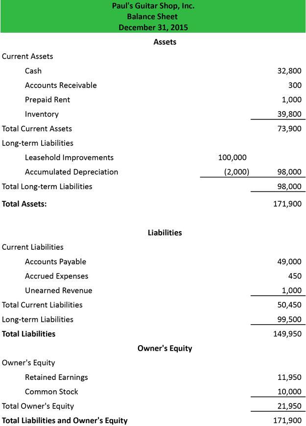 Report Format Balance Sheet