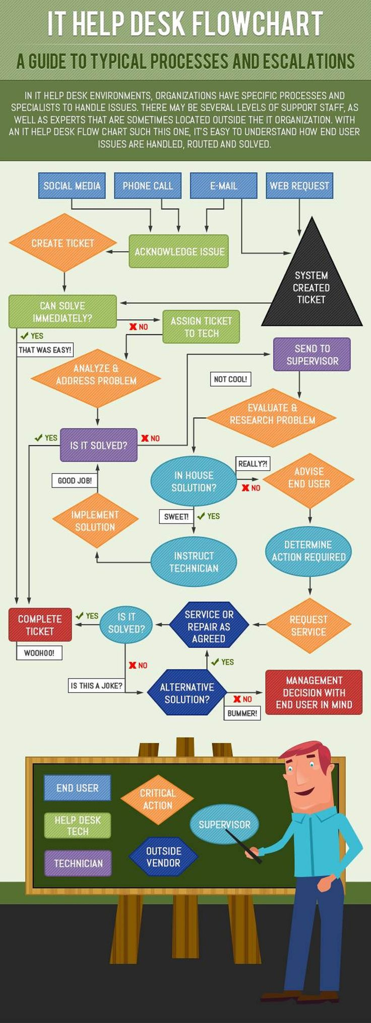 IT Help Desk Flowchart - A Guide To Typical Processes and Escalations | Infographic
