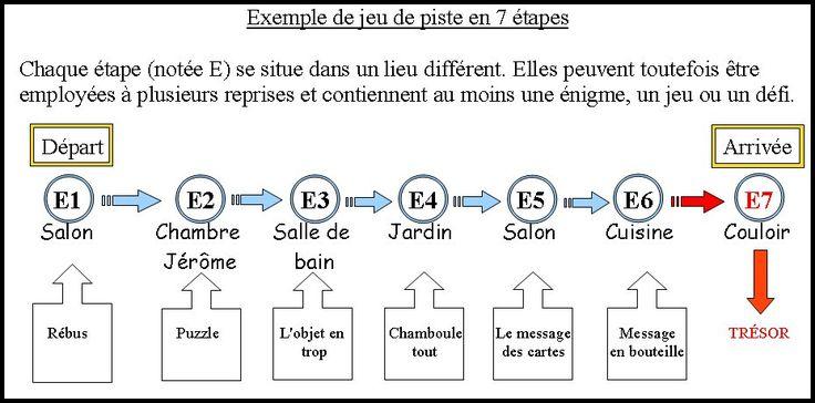 http://www.chassesautresorludiques.com/chasse-au-tresor-ou-jeu-de-piste.php