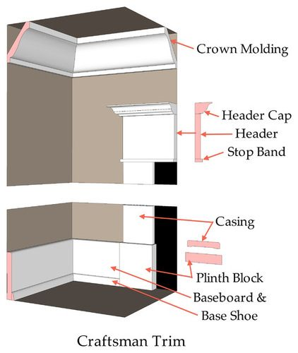 Diagram shows a combination that's very common in Craftsman houses. The crown has the cyma found in classical architecture but is simpler than the crown moldings of Victorian and Colonial times. Trim around doors and windows is normally very simple and flat, with eased edges, although header caps are frequently used, as shown here. Some designs have plinth blocks, as shown below, or the door trim extends straight and flush to the floor. A base shoe shown, the baseboard just has an eased edge