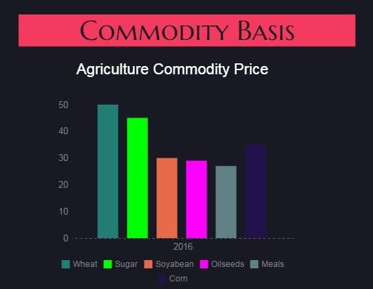 The latest commodity trading prices for Agriculture Commodities Wheat, Sugar, Corn, Soyabean and more on the USDA commodities futures market. We have broker and trader network around the world which gives complete information of the commodity stocks to us. To get the latest updates, you can email us on support@commoditybasis.com or call us on +31 (0) 641060510.
