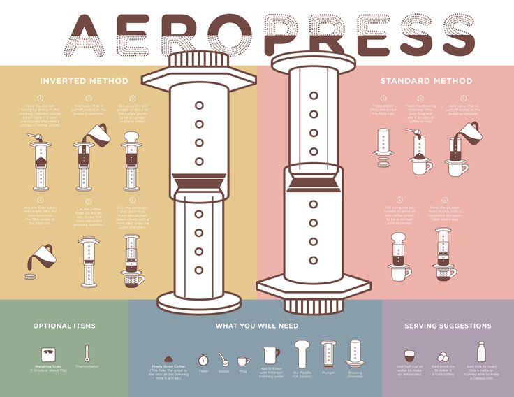The Aeropress Instructional Poster was a joy to create for my Advance Typography class. The Aeropress is something dear to my heart, as it is what I used everyday to make my daily cup of coffee. Inspired by my personal experiences and daily debates...