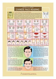 Chinese medicine / Chinese face reading / skin signs / facial signs. Mien Shiang: Face Reading – How it Works