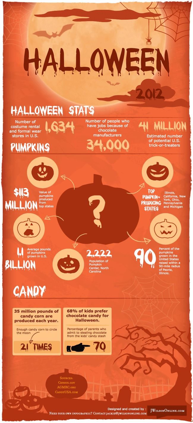 spooky halloween facts - Strange Halloween Facts