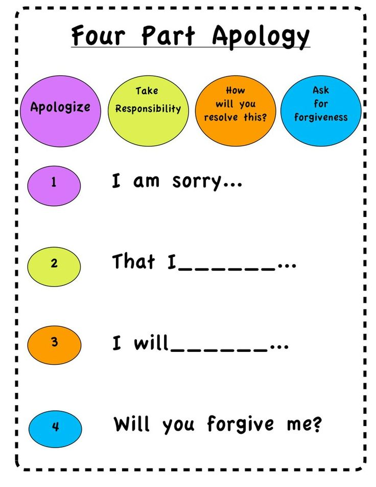 Visual for helping kids apologize.